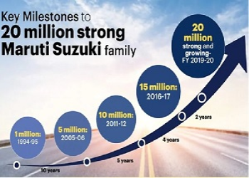 Maruti Suzuki India Limited: The Journey of 20 Million Units In 37 Years