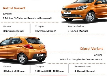 Tata Zica Specifications, Features and Price - Infographic