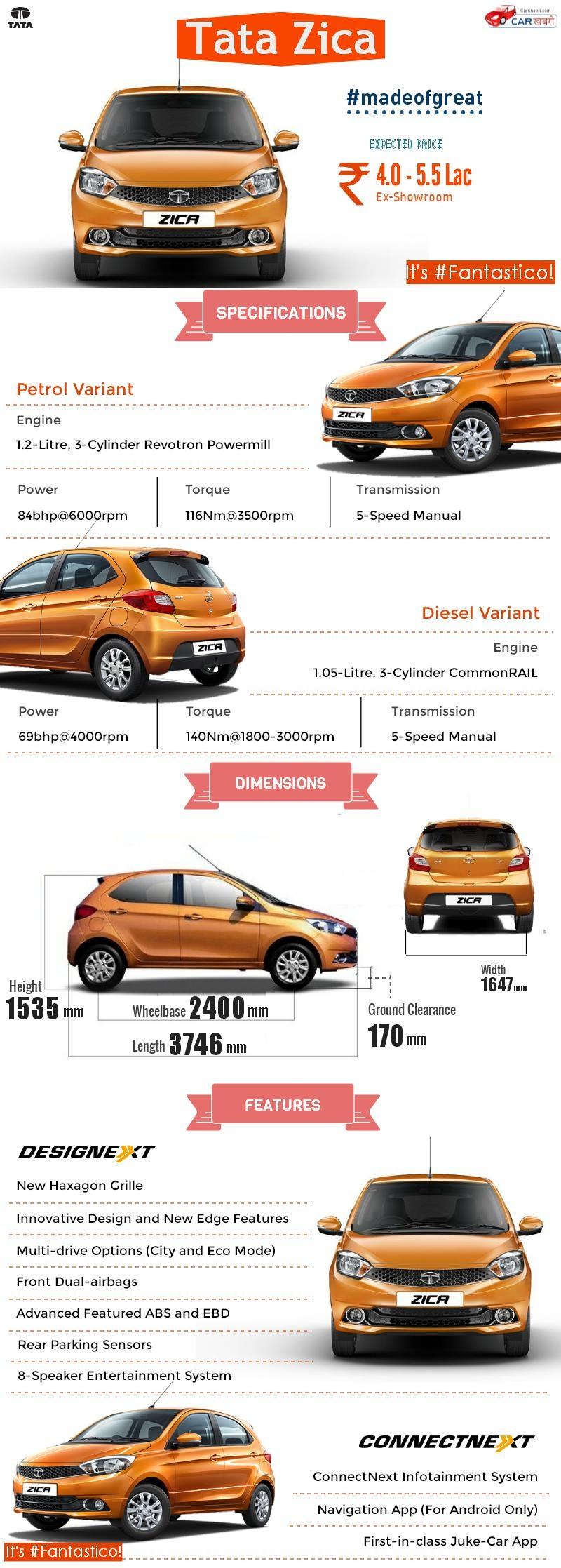 Tata Zica Infographic
