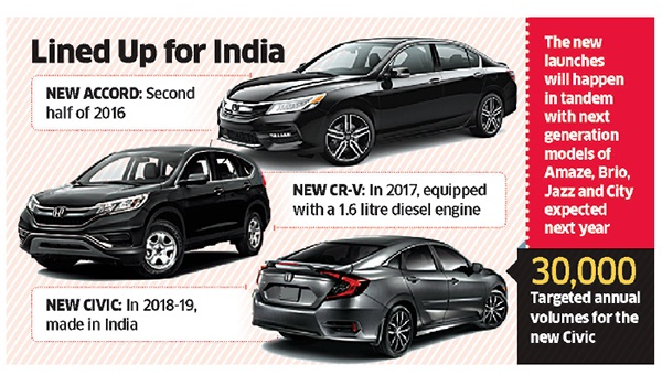 HCIL Line up for Indian car market