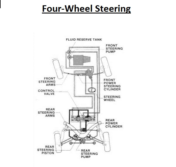 Four Wheel Drive System