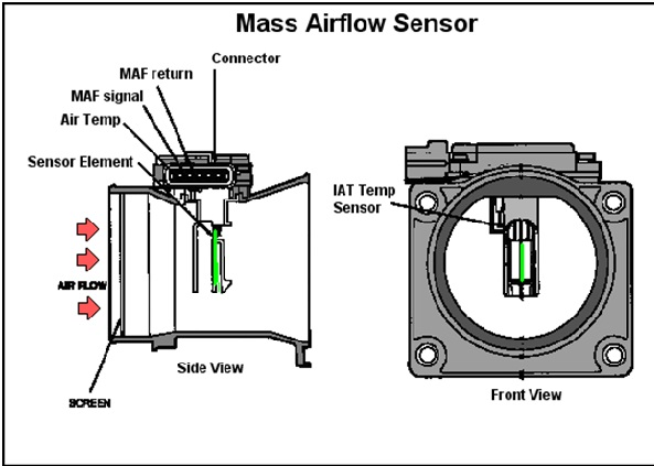 Mass Air Flow