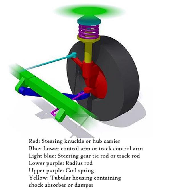MacPherson Strut Suspension System
