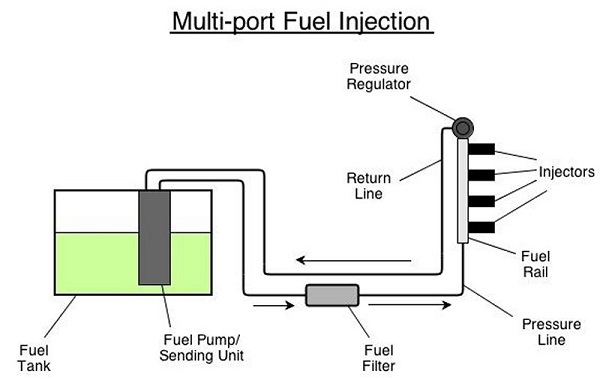 Multi Port Fuel Injection System