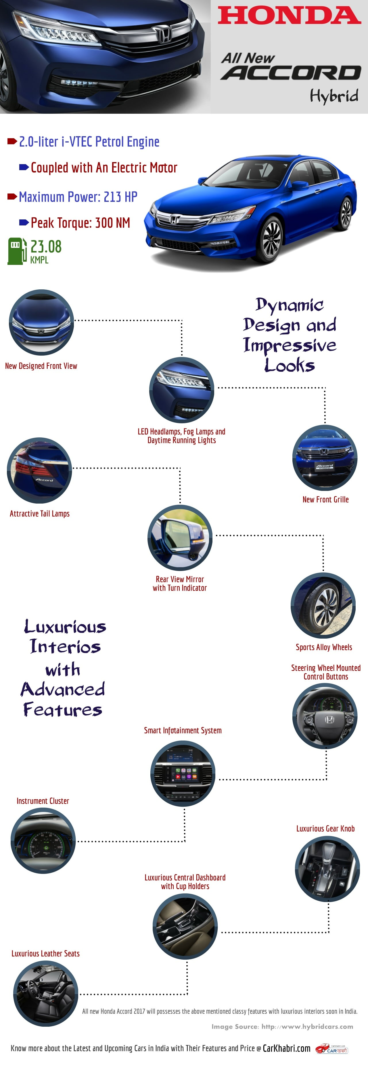Infographic: 2017 Honda Accord Hybrid
