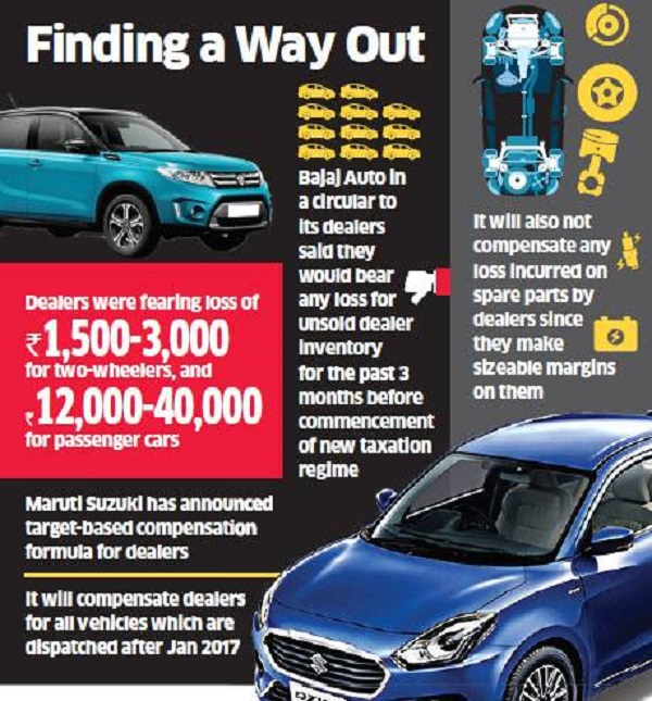 Auto makers strategy to share the loss with dealers due to GST