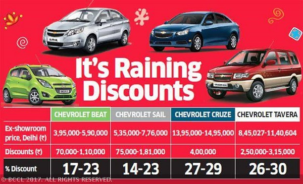 Discount on Chevrolet Cars