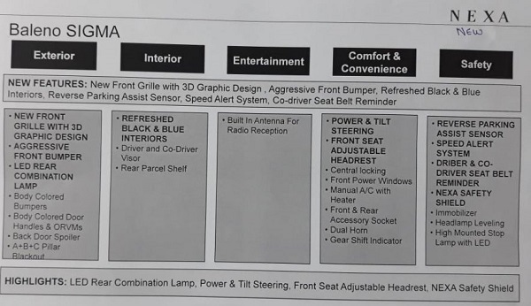 Features to be offered in Maruti Suzuki Baleno Sigma 2019