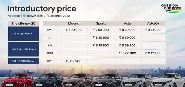 2020 Hyundai i20 Price-List
