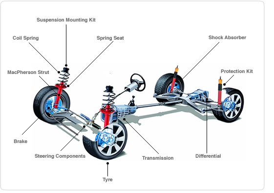 Infographic of Car's Suspension System