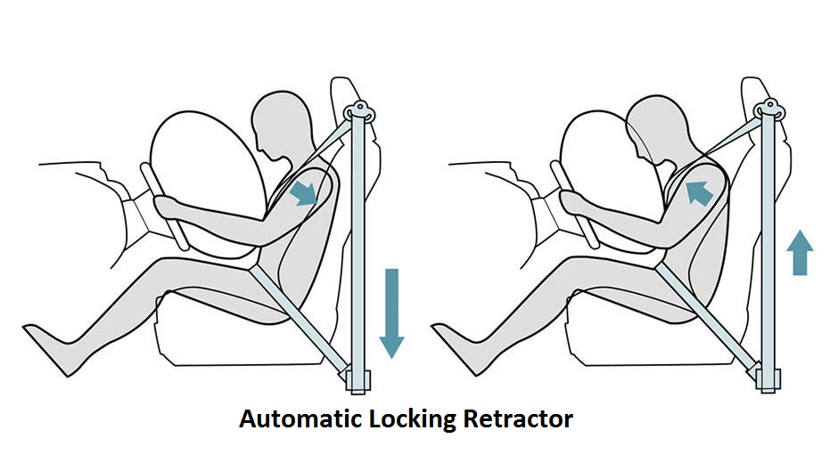 Automatic Locking Retractor Picture