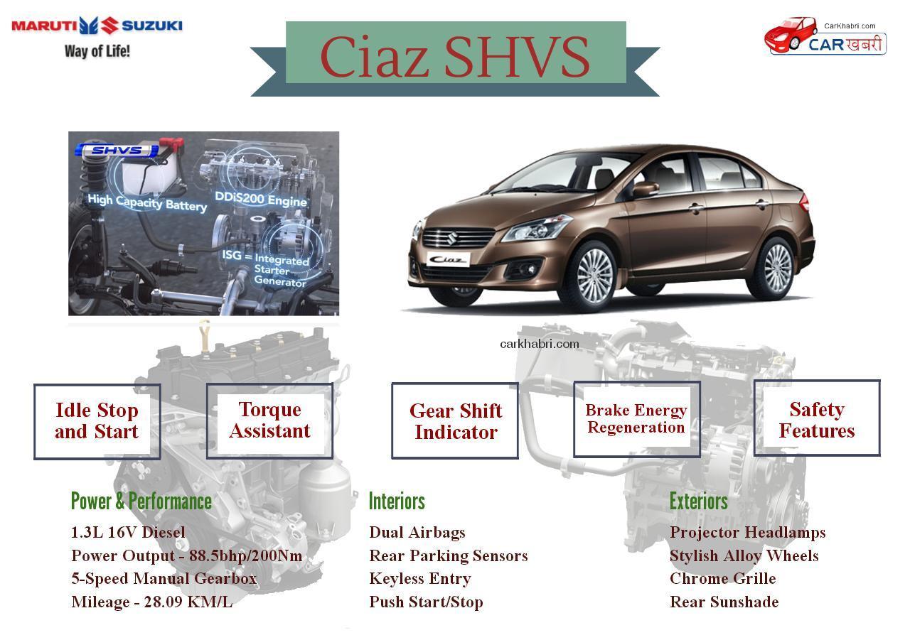 Maruti Suzuki Ciaz Hyrbrid Infographic
