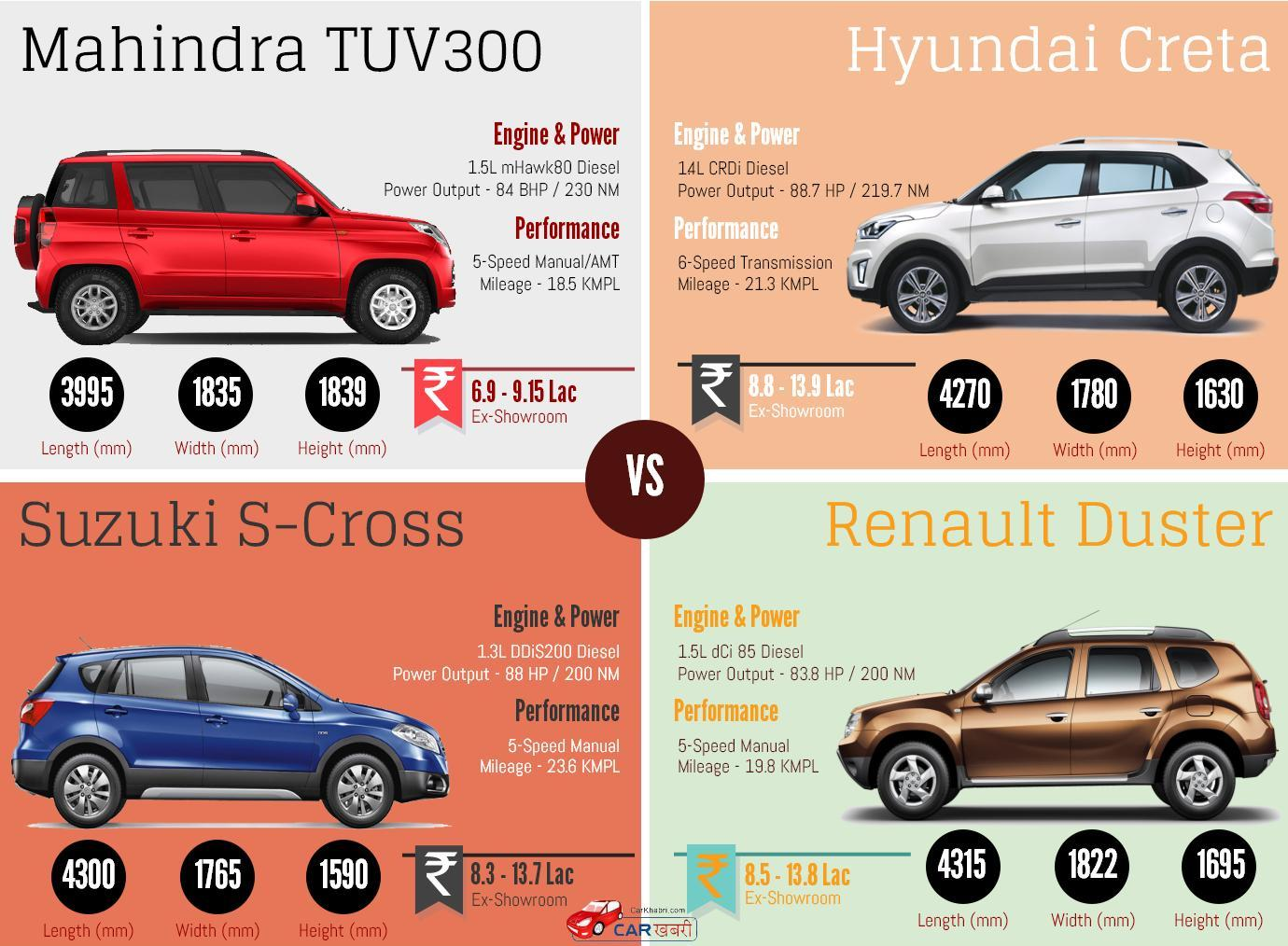Mahindra TUV300 vs Creta vs S-Cross vs Duster Infographic