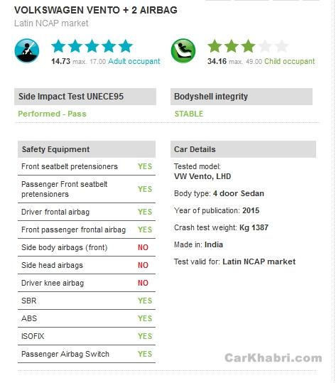 Volkswagen Vento NCAP Result Picture