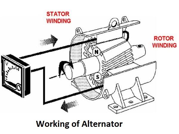 Alternator Picture