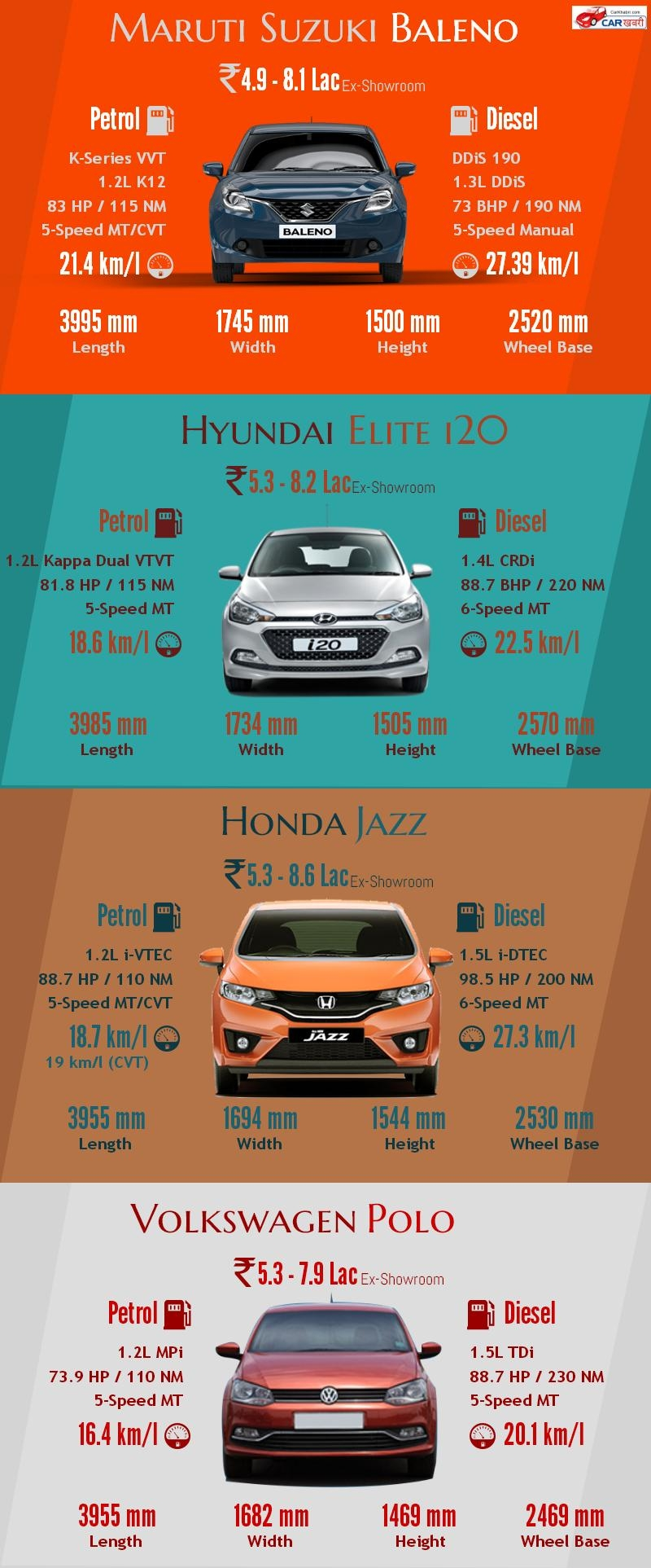 Maruti Baleno vs Elite i20 vs Honda Jazz vs VW Polo