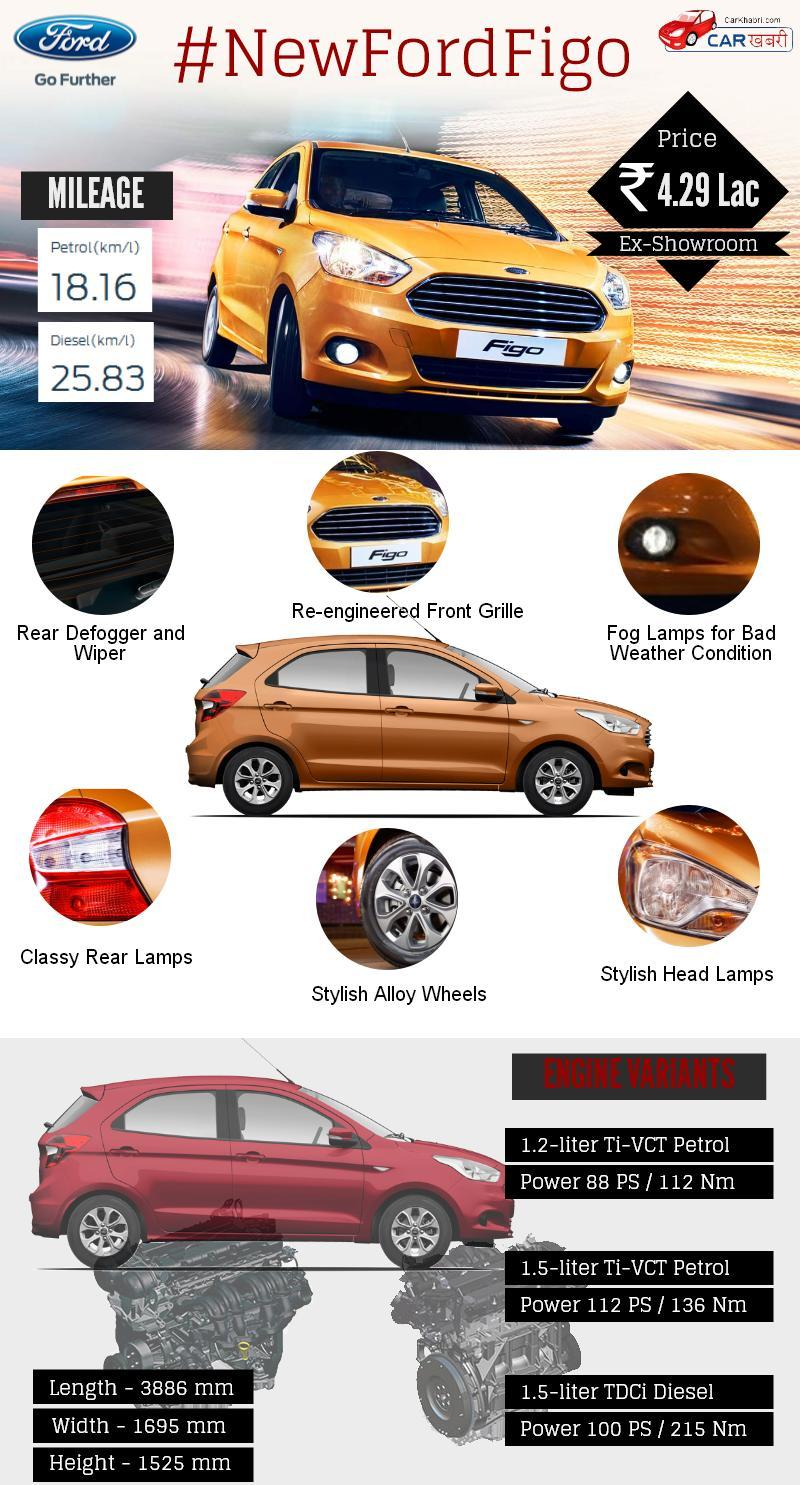 Ford Figo Infographic Picture