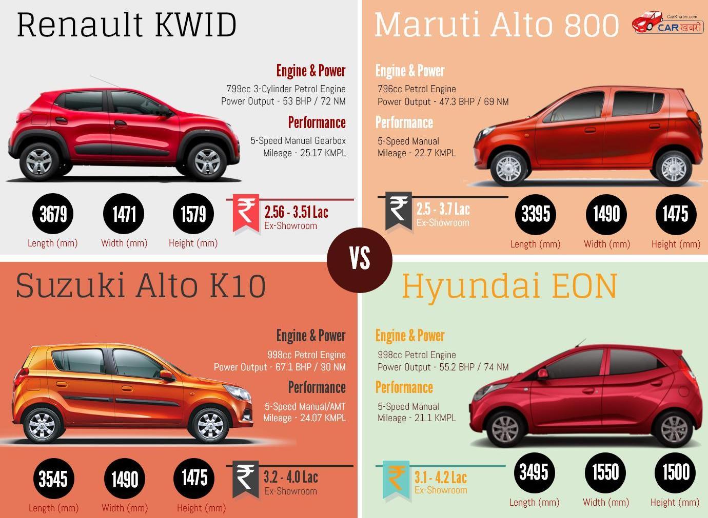 Renault KWID vs Alto 800 vs Alto K10 vs EON