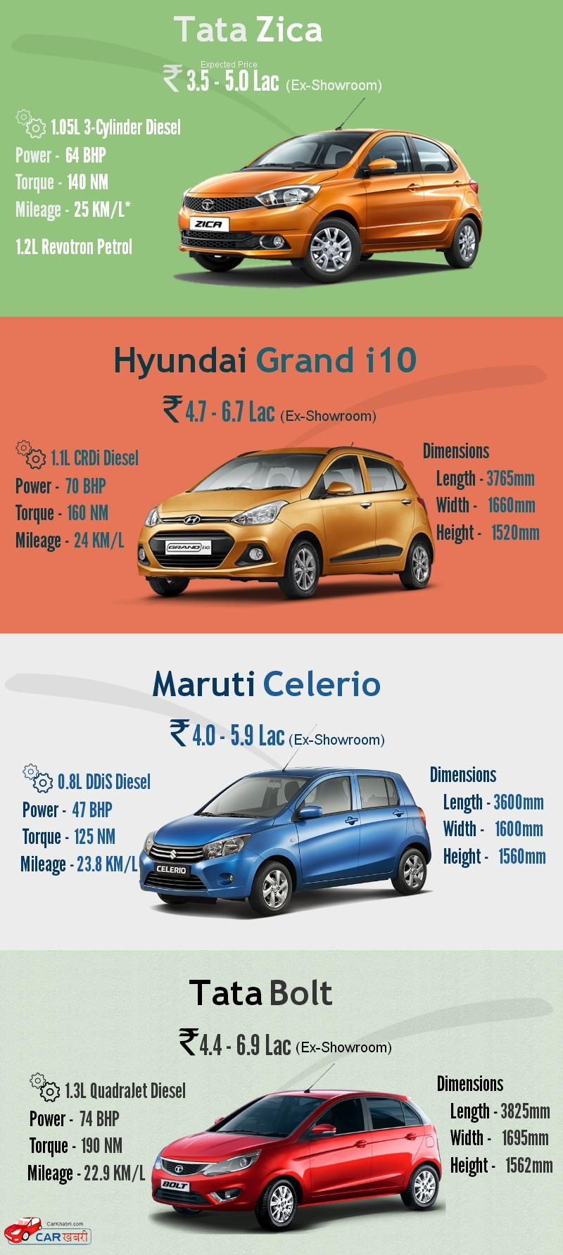Comparison : Tata Zica vs Celerio vs Grand i10 vs Bolt